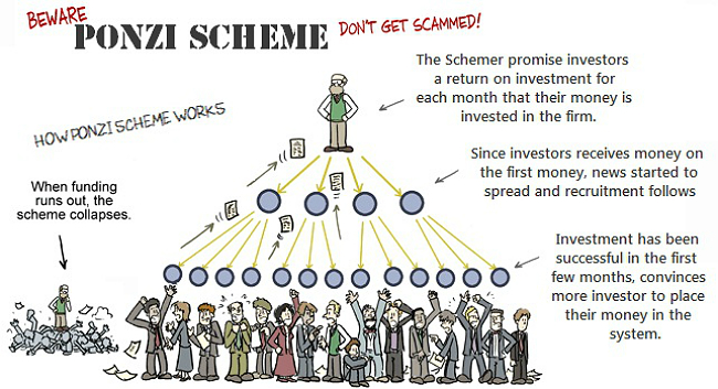 Crypto Forex Scam Ponzi Scheme